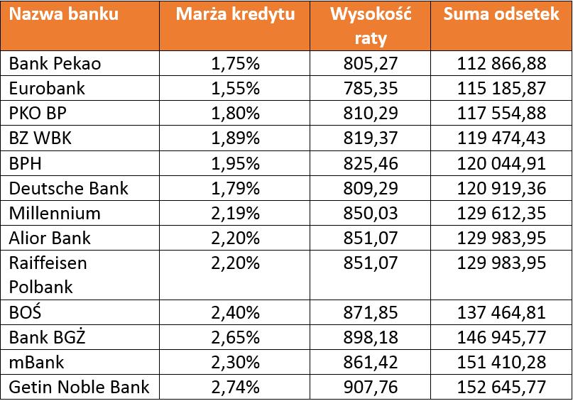 ranking kredytów hipotecznych listopad 2015